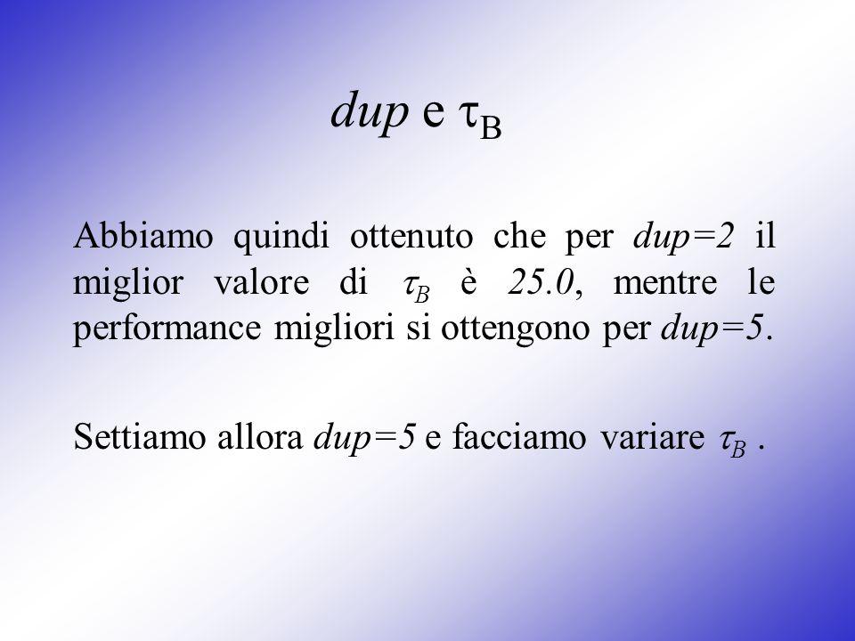 dup e B Abbiamo quindi ottenuto che per dup=2 il miglior valore di B è 25.0, mentre le performance migliori si ottengono per dup=5.