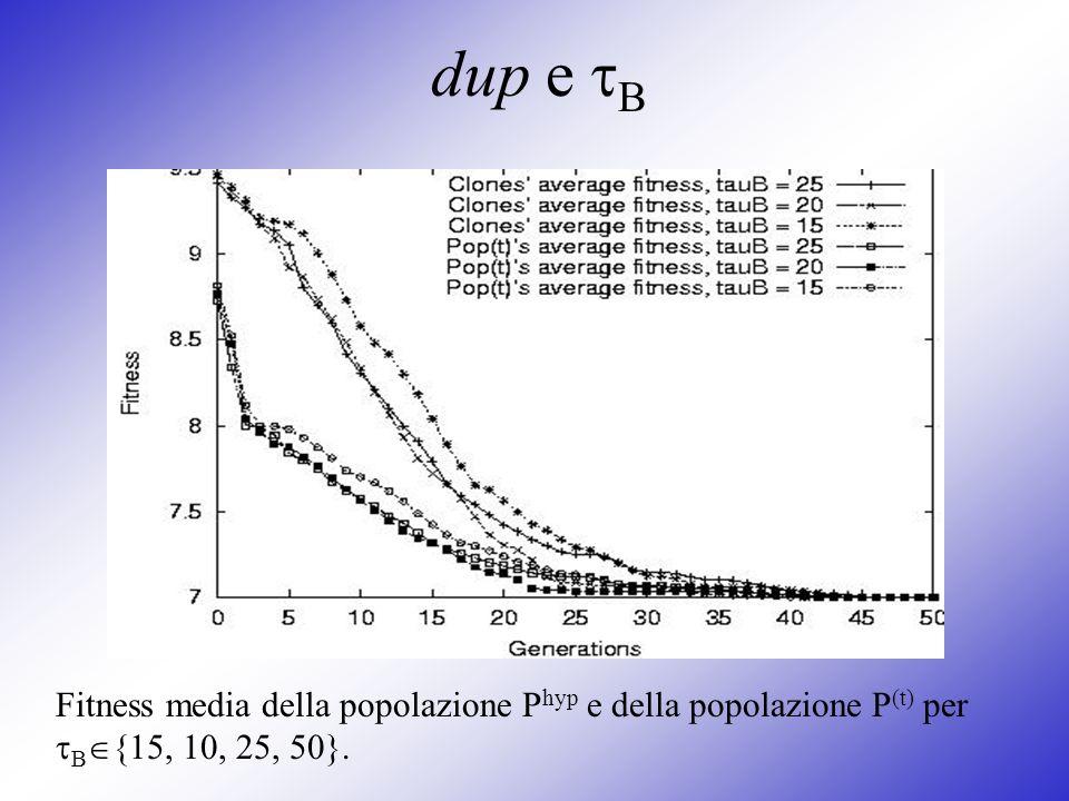 dup e B Fitness media della popolazione Phyp e della popolazione P(t) per B{15, 10, 25, 50}.