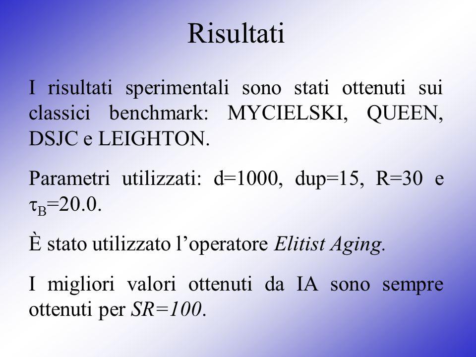 Risultati I risultati sperimentali sono stati ottenuti sui classici benchmark: MYCIELSKI, QUEEN, DSJC e LEIGHTON.
