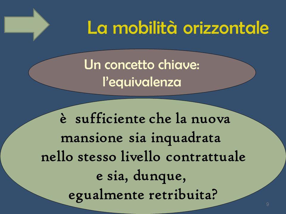 La mobilità orizzontale