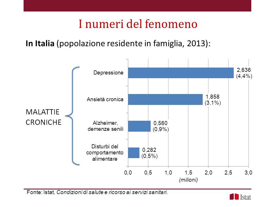 I numeri del fenomeno In Italia (popolazione residente in famiglia, 2013): MALATTIE. CRONICHE.