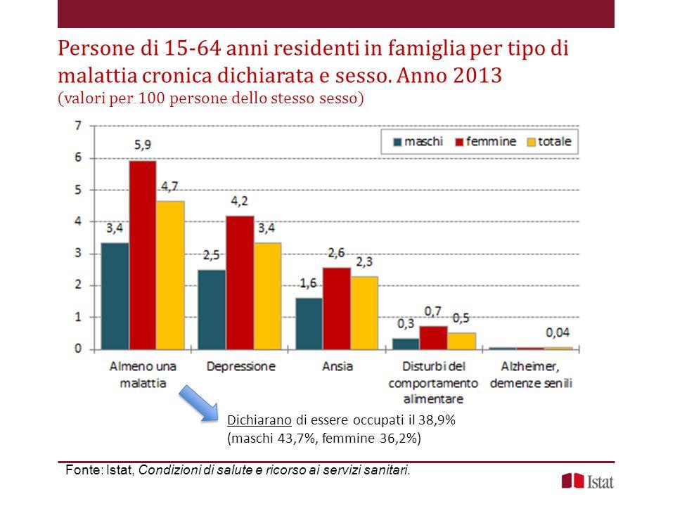 Persone di 15-64 anni residenti in famiglia per tipo di malattia cronica dichiarata e sesso. Anno 2013