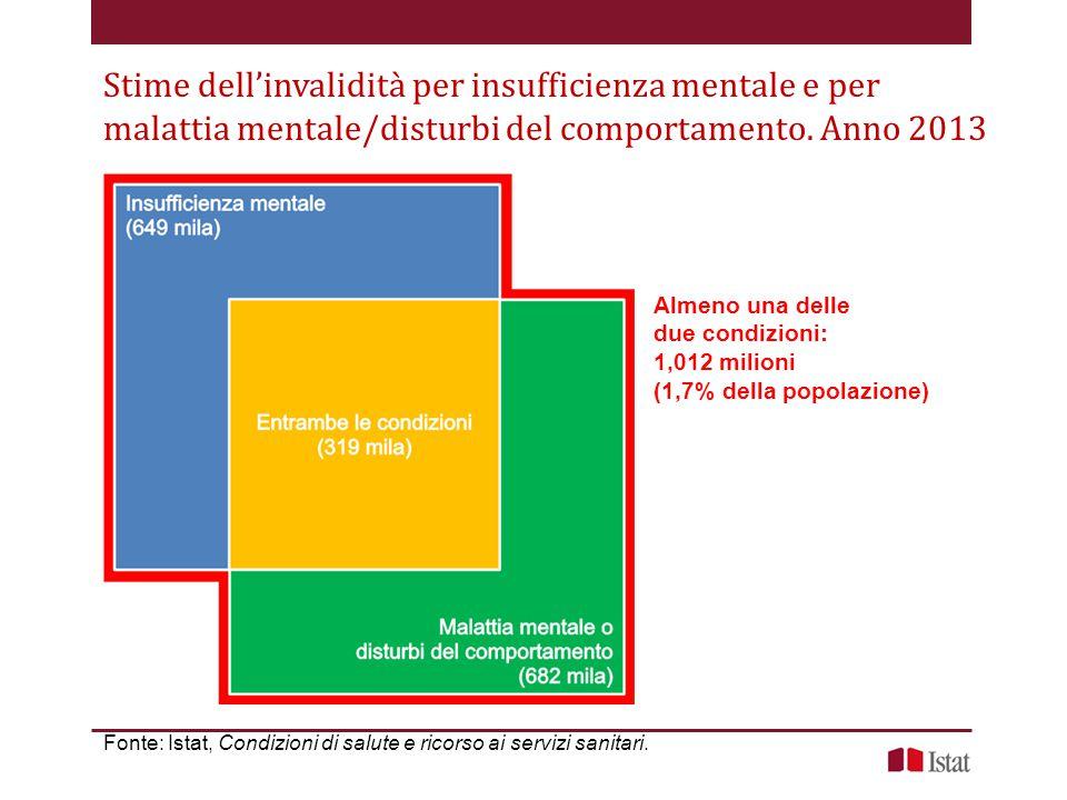 Stime dell'invalidità per insufficienza mentale e per malattia mentale/disturbi del comportamento. Anno 2013