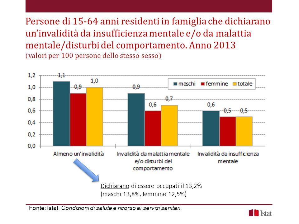 Persone di 15-64 anni residenti in famiglia che dichiarano un'invalidità da insufficienza mentale e/o da malattia mentale/disturbi del comportamento. Anno 2013 (valori per 100 persone dello stesso sesso)