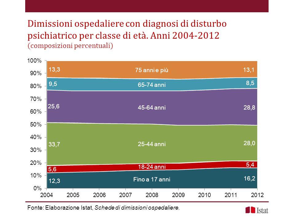 Dimissioni ospedaliere con diagnosi di disturbo psichiatrico per classe di età. Anni 2004-2012 (composizioni percentuali)