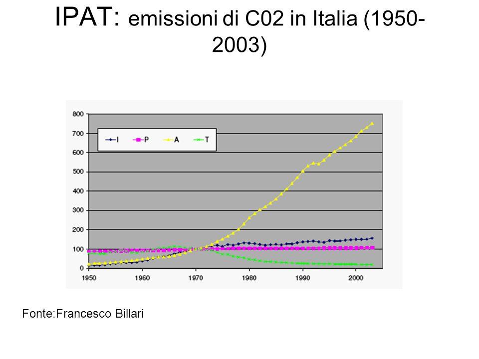 IPAT: emissioni di C02 in Italia (1950-2003)