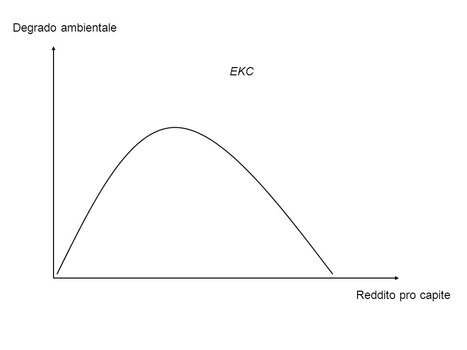 Degrado ambientale EKC Reddito pro capite