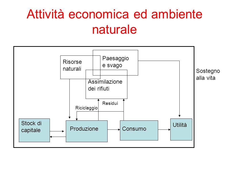 Attività economica ed ambiente naturale