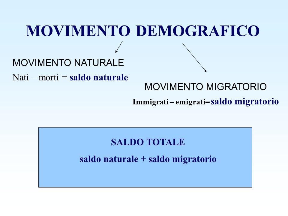 MOVIMENTO DEMOGRAFICO