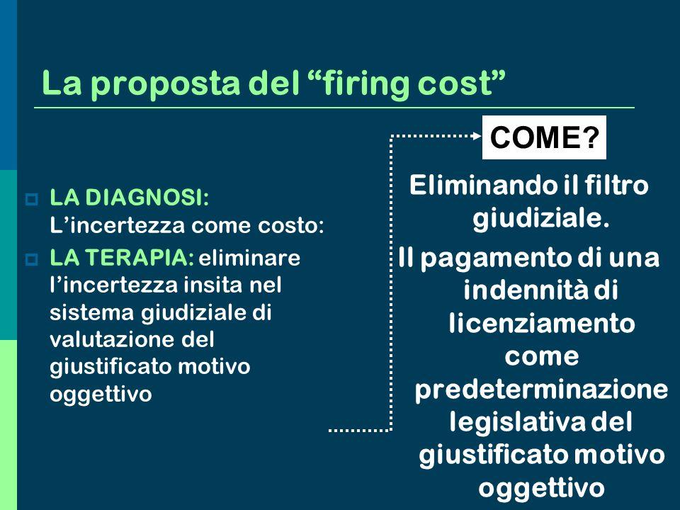 La proposta del firing cost