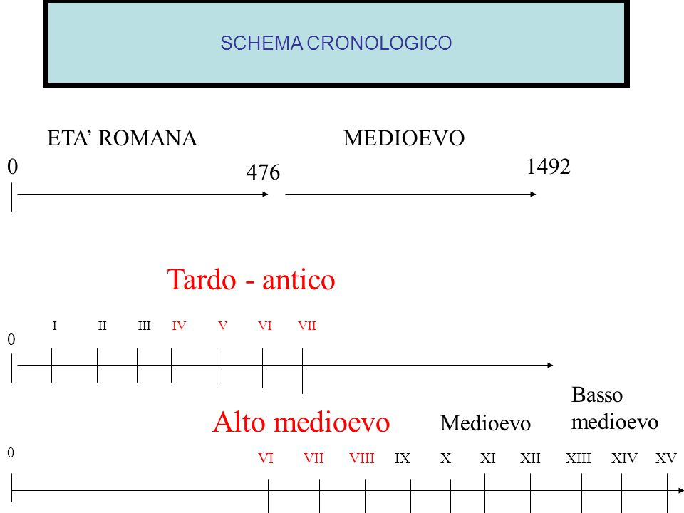 Tardo - antico Alto medioevo ETA' ROMANA MEDIOEVO 1492 476 Basso