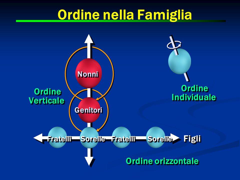 Ordine nella Famiglia Ordine Ordine Individuale Verticale Figli