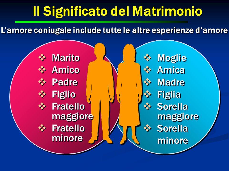 Il Significato del Matrimonio