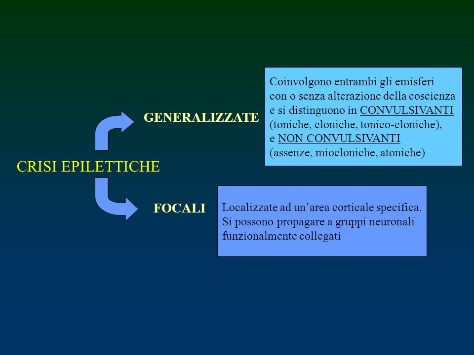 CRISI EPILETTICHE GENERALIZZATE FOCALI