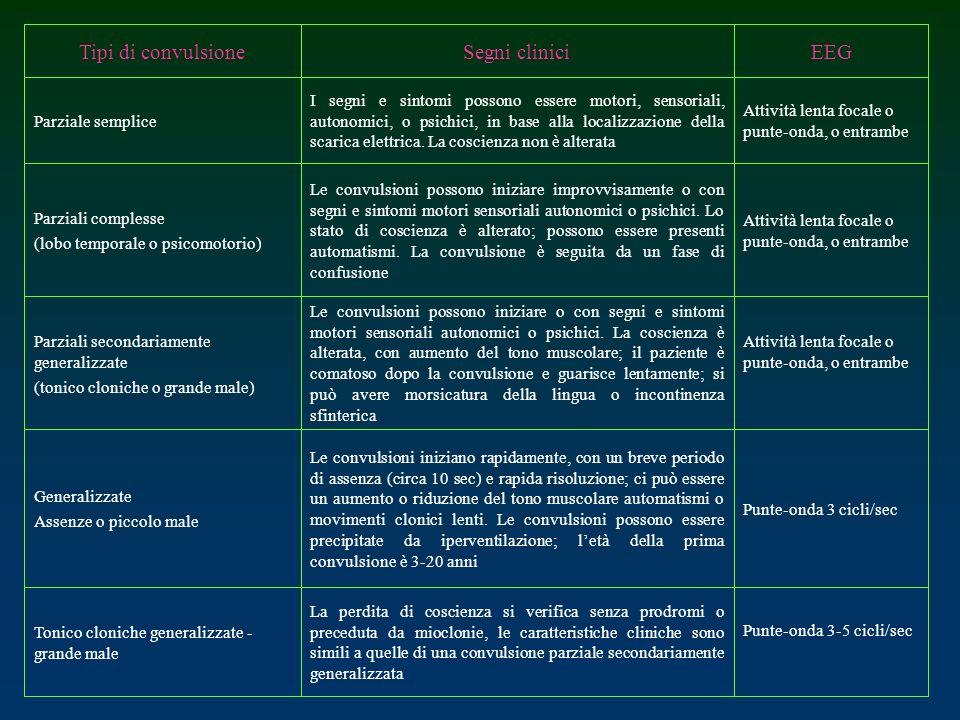 EEG Segni clinici Tipi di convulsione Punte-onda 3-5 cicli/sec