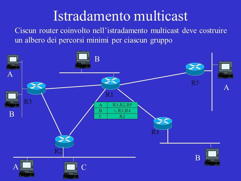 Istradamento multicast