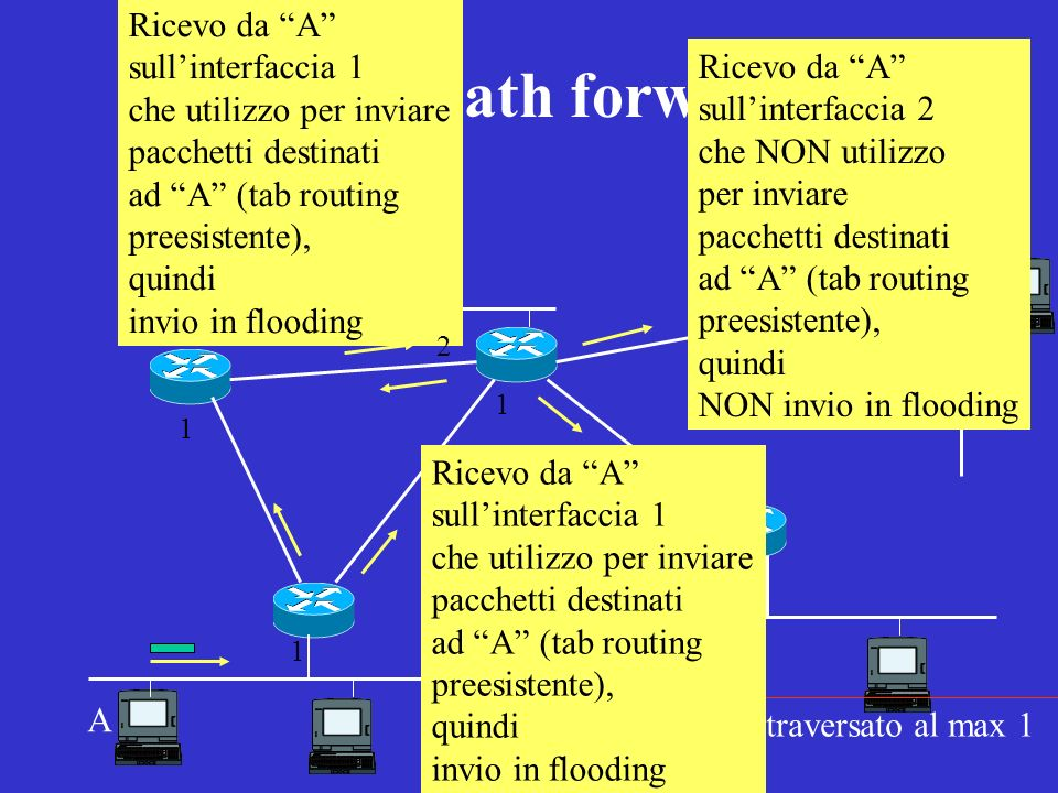 Reverse-path forwarding)