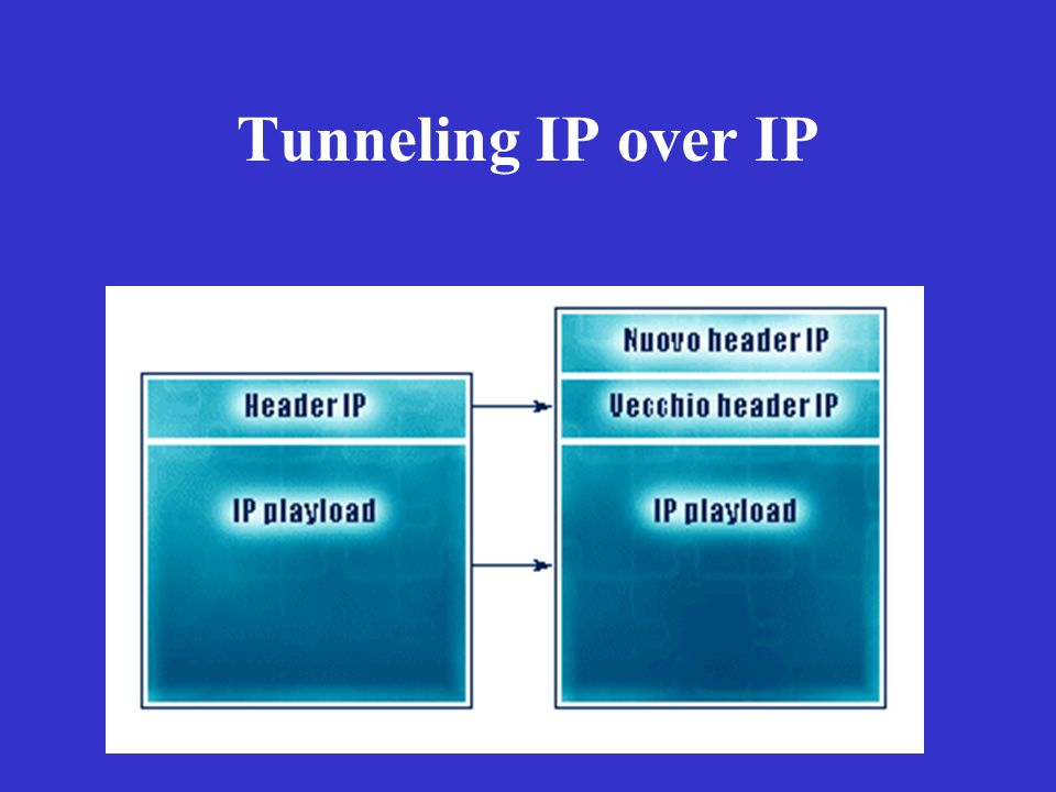 Tunneling IP over IP