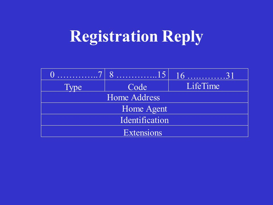 Registration Reply 0 …………..7 8 …………..15 16 ….………31 Type Code LifeTime