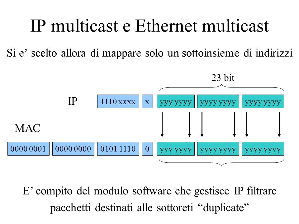 IP multicast e Ethernet multicast