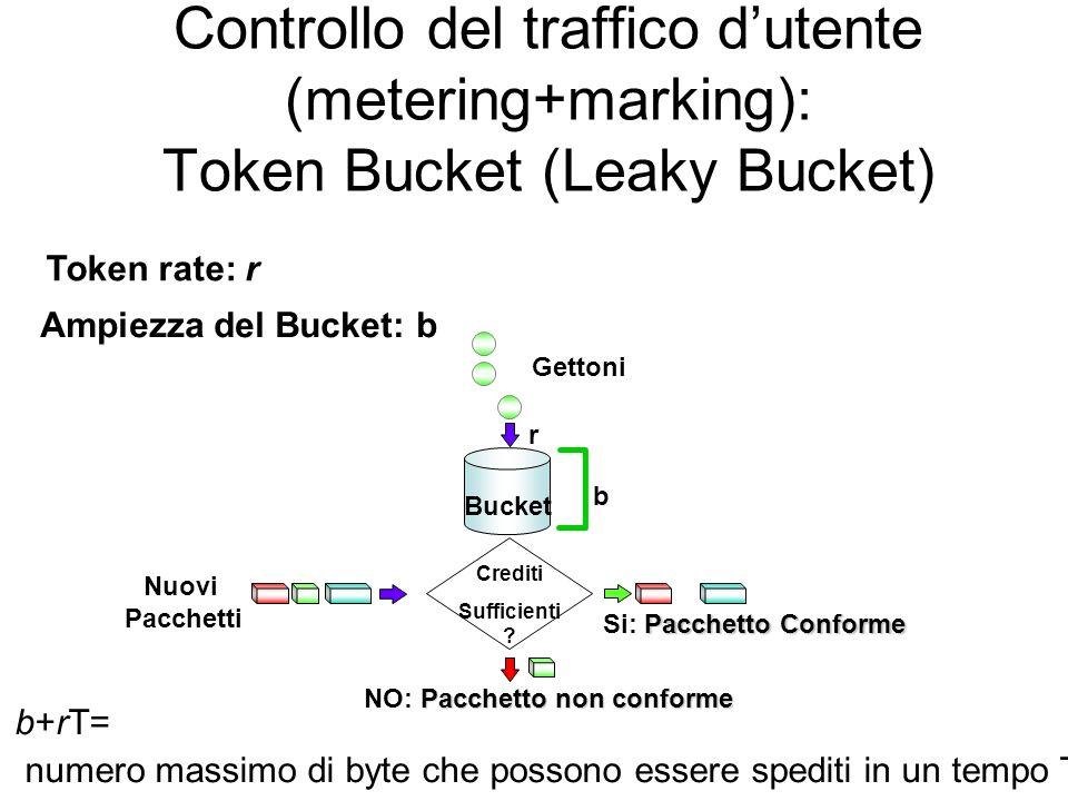 Controllo del traffico d'utente (metering+marking): Token Bucket (Leaky Bucket)