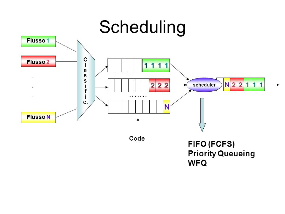 Scheduling . ……. FIFO (FCFS) Priority Queueing WFQ 1 2 N Code Flusso 1