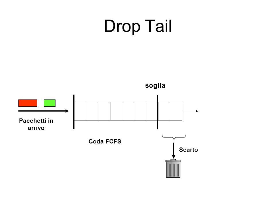 Drop Tail soglia Pacchetti in arrivo Coda FCFS Scarto