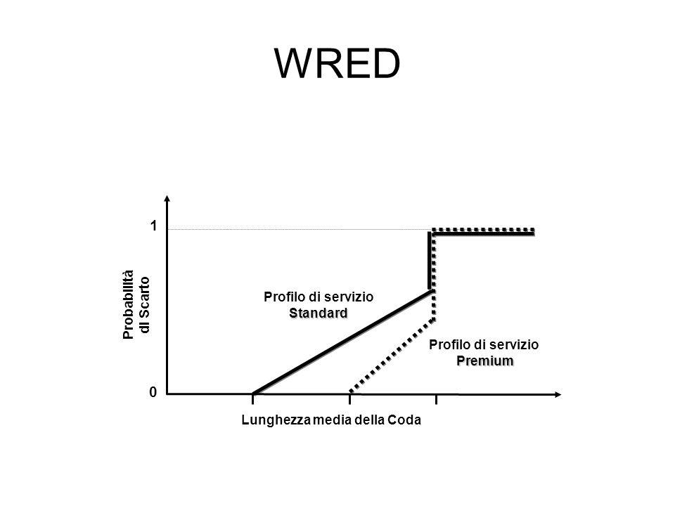 WRED 1 Probabilità di Scarto Profilo di servizio Standard Premium