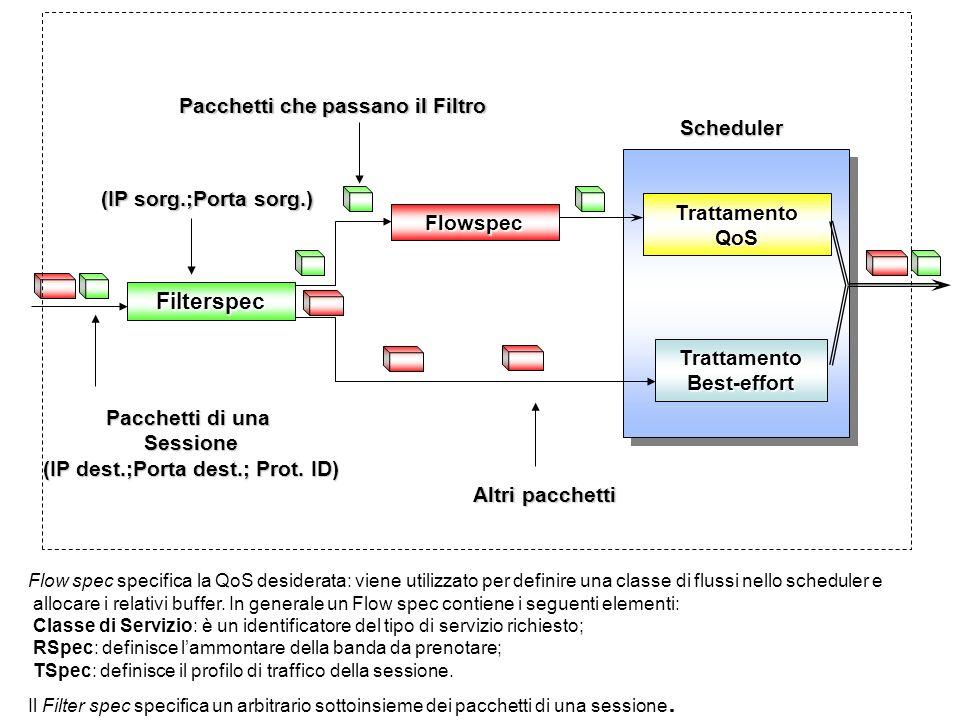 Filterspec Pacchetti che passano il Filtro Scheduler