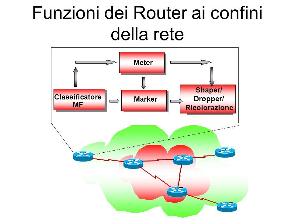 Funzioni dei Router ai confini della rete