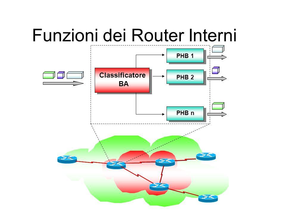 Funzioni dei Router Interni