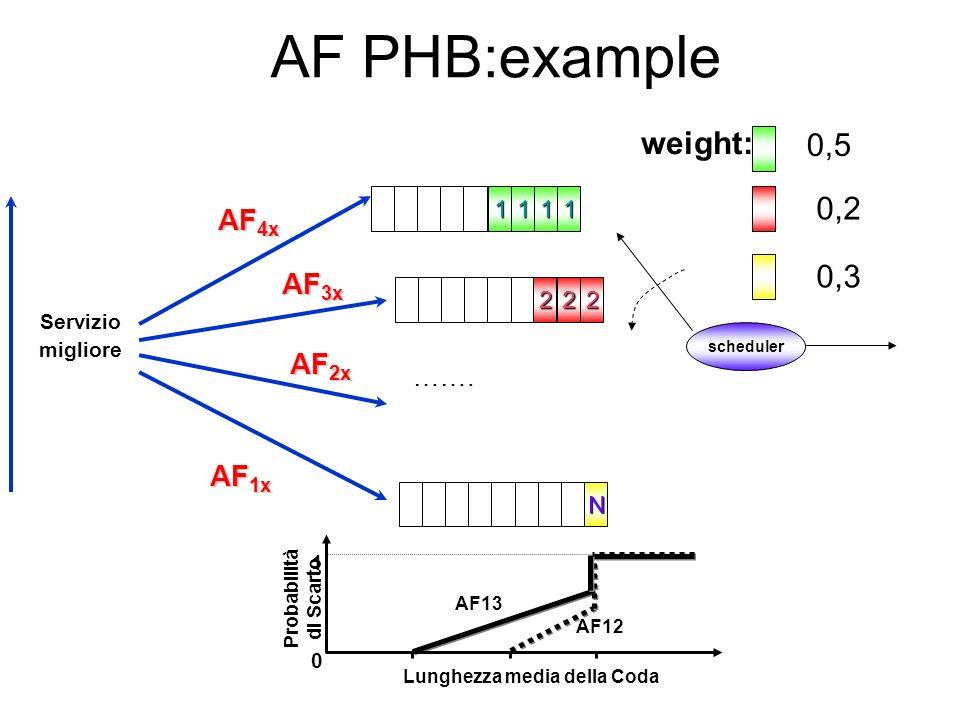 AF PHB:example weight: 0,5 0,2 0,3 AF4x AF3x AF2x AF1x ……. 1 1 1 1 2 2