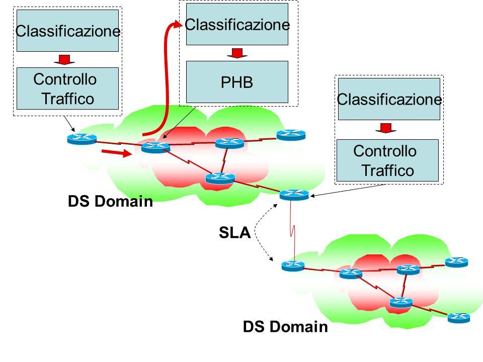 Classificazione Classificazione. PHB. Controllo. Traffico. Classificazione. Controllo. Traffico.