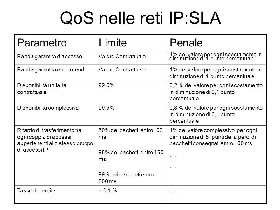 QoS nelle reti IP:SLA Parametro Limite Penale