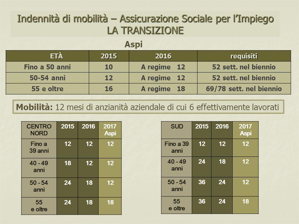 Indennità di mobilità – Assicurazione Sociale per l'Impiego LA TRANSIZIONE