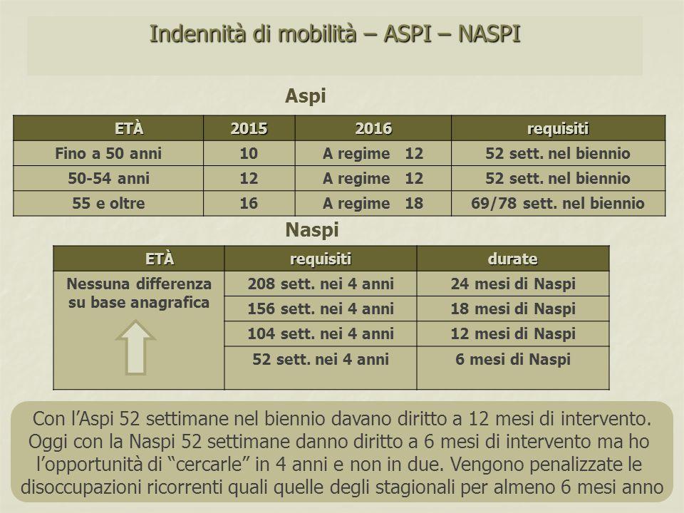 Indennità di mobilità – ASPI – NASPI