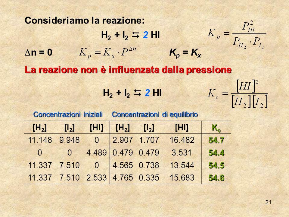 Consideriamo la reazione: H2 + I2  2 HI Dn = 0 Kp = Kx
