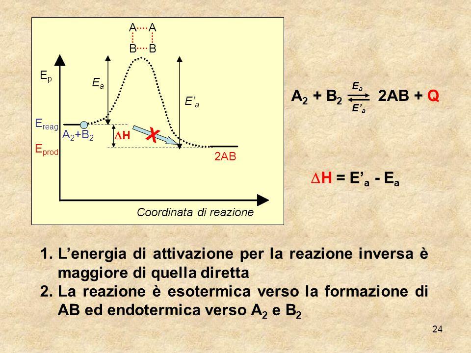 A B. Ep. Ea. Ea. E'a. A2 + B2 2AB + Q. E'a. Ereag. A2+B2. DH. X. Eprod. 2AB. DH = E'a - Ea.