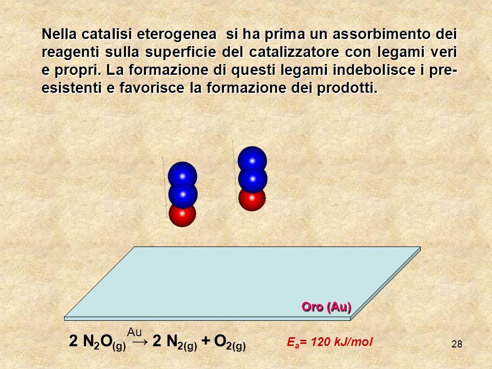 2 N2O(g) → 2 N2(g) + O2(g) Ea= 120 kJ/mol