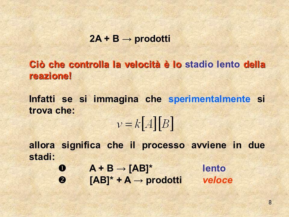 2A + B → prodotti Ciò che controlla la velocità è lo stadio lento della reazione! Infatti se si immagina che sperimentalmente si trova che: