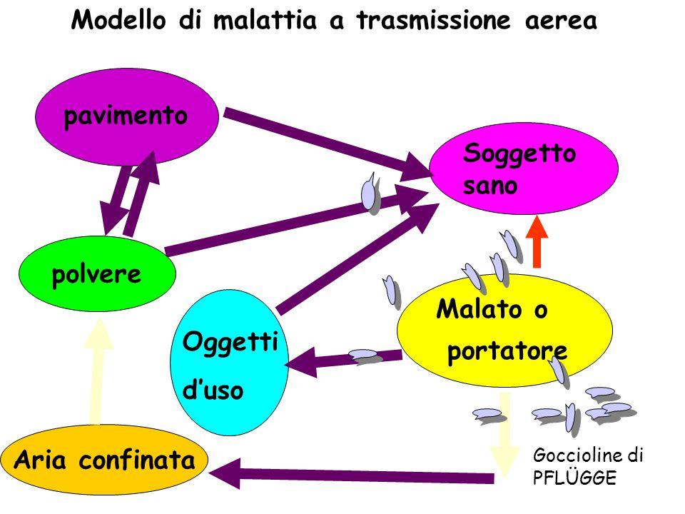 Modello di malattia a trasmissione aerea