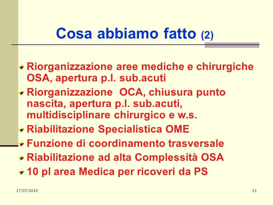 Cosa abbiamo fatto (2) Riorganizzazione aree mediche e chirurgiche OSA, apertura p.l. sub.acuti.