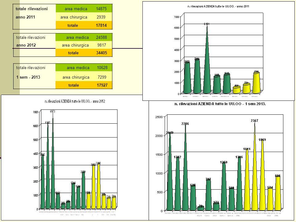 totale rilevazioni area medica. 14875. anno 2011. area chirurgica. 2939. totale. 17814. totale rilevazioni.