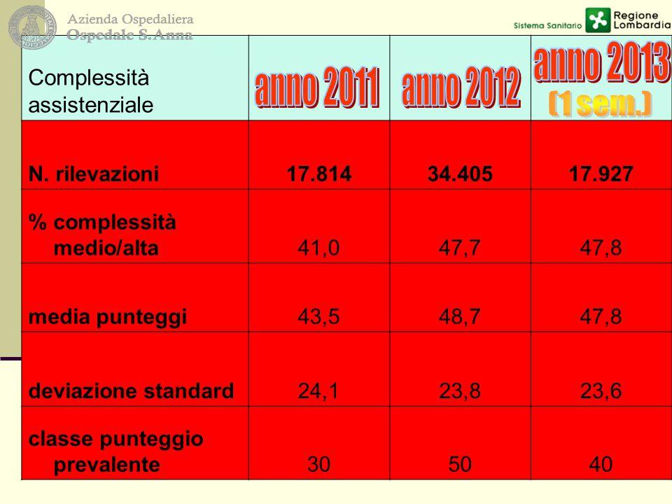 anno 2013 anno 2011 anno 2012 Complessità assistenziale N. rilevazioni