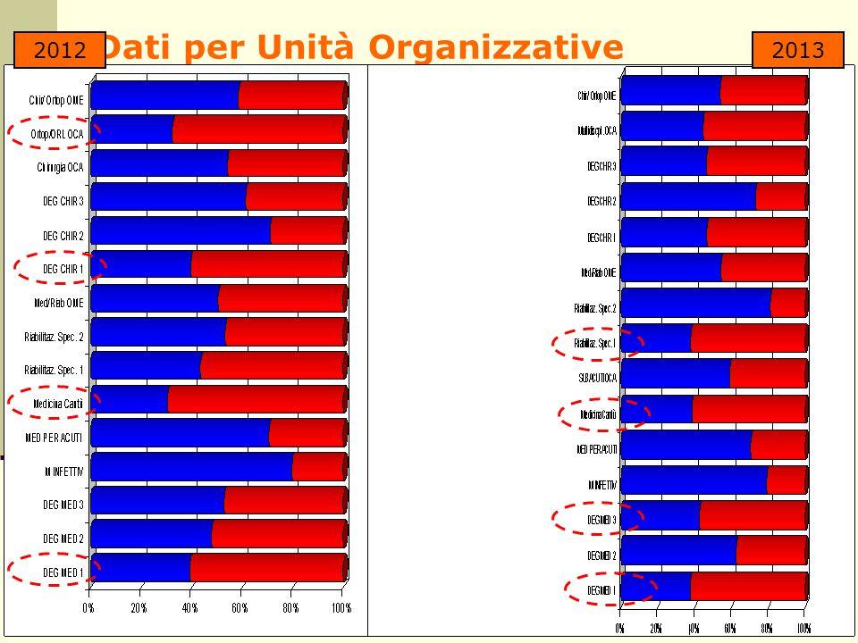 Dati per Unità Organizzative