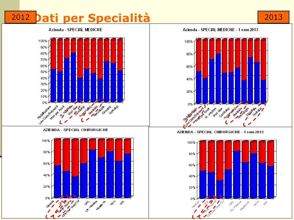 Dati per Specialità 2012 2013