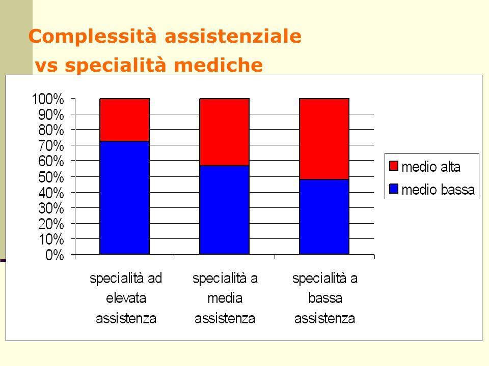Complessità assistenziale vs specialità mediche