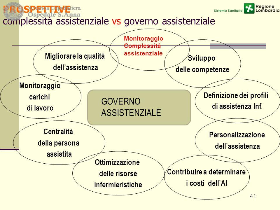PROSPETTIVE complessità assistenziale vs governo assistenziale