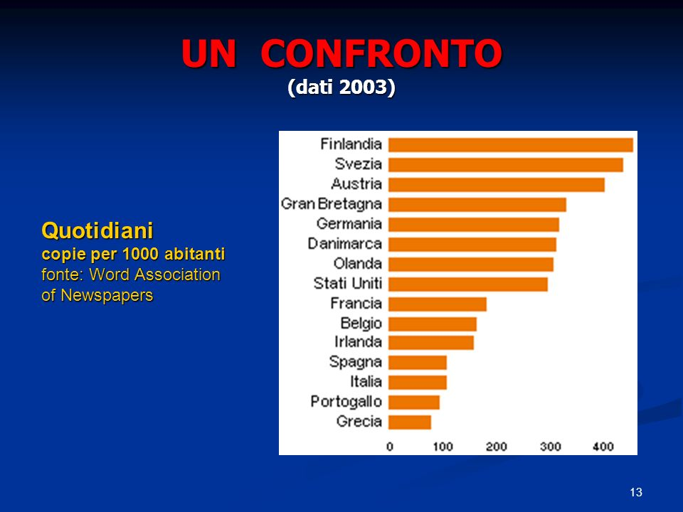 UN CONFRONTO (dati 2003) Quotidiani copie per 1000 abitanti fonte: Word Association.
