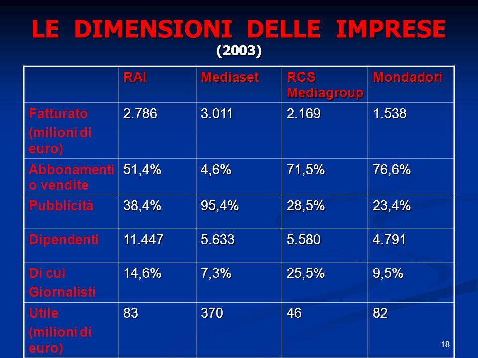 LE DIMENSIONI DELLE IMPRESE (2003)